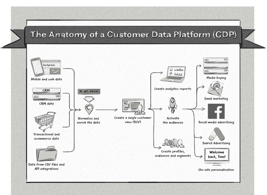 The anatomy of a Customer Data Platform by ClearcodeCC
