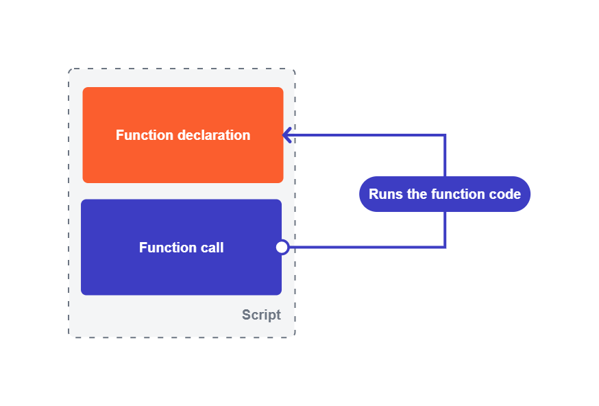 Difference between a function declaration and function call